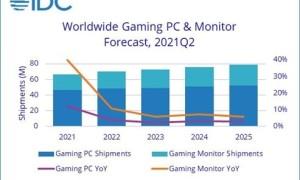 IDC最新数据指出:游戏电脑将更加昂贵(显示器会降价)