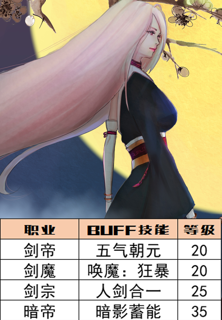DNF:深渊之鳞头肩附魔宝珠别选错,全职业BUFF等级一图看完