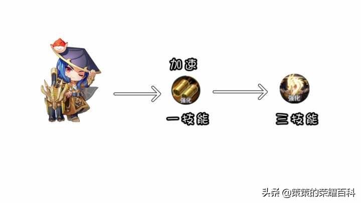 王者荣耀:国服榜一刘备深度教学(连招要点/铭文出装/实战思路)