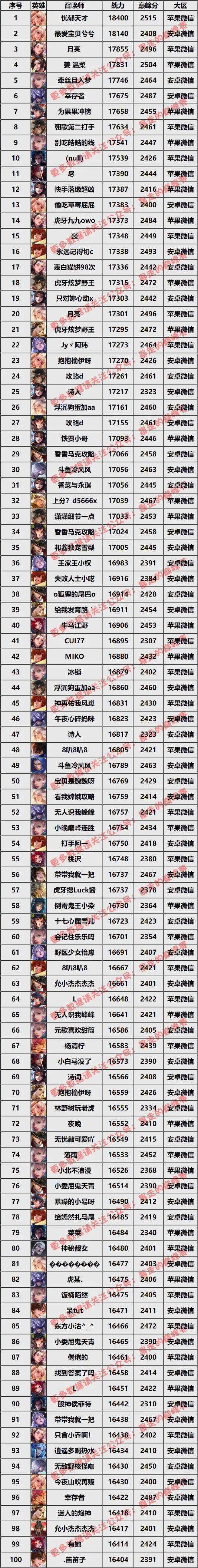 3.18全英雄战力排名:GK鹏鹏登顶第一,梦岚三大射手霸榜